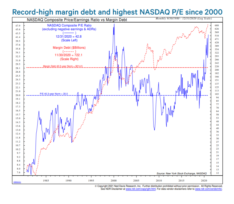 margin debt and nasdaq p/e ratio