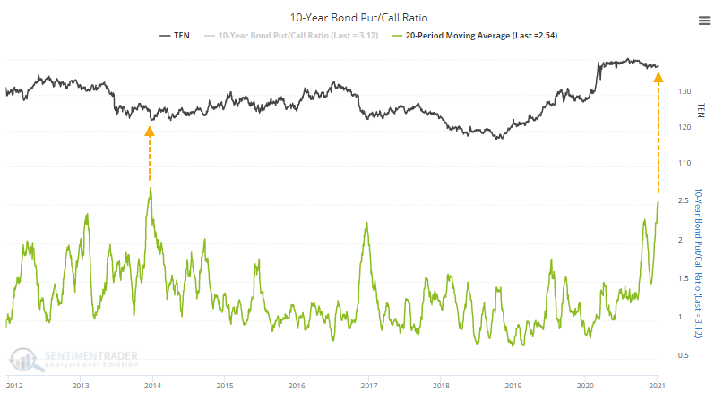 Treasury put/call ratio