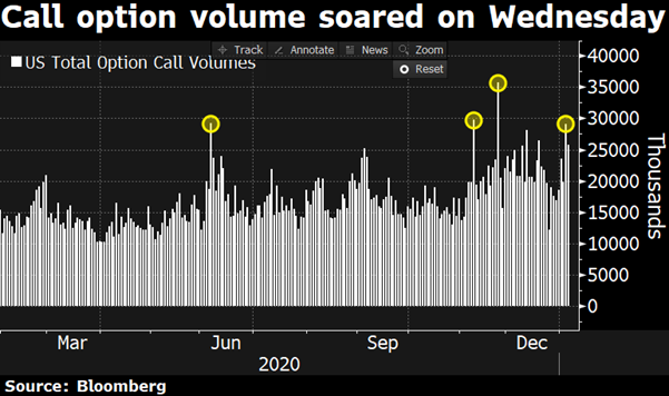 call option volume