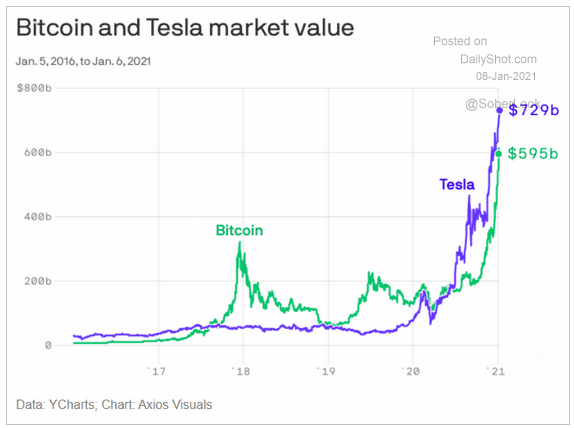 bitcoin tesla market value