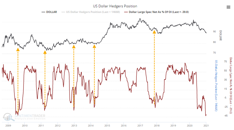 U.S. dollar speculators net short
