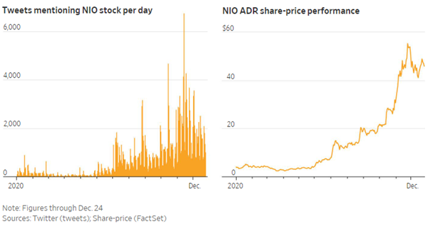 nio tweets and share price