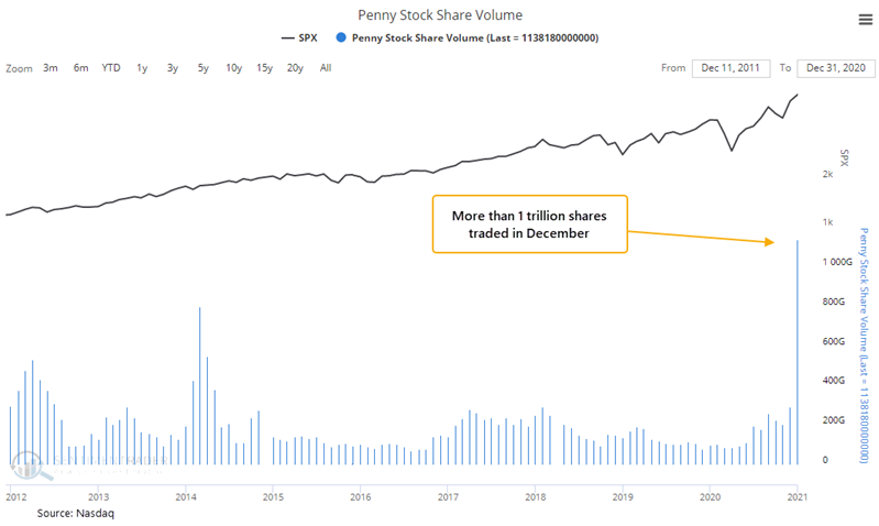 Over the counter penny stock volume