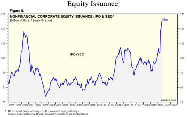 ipo and secondary issuance