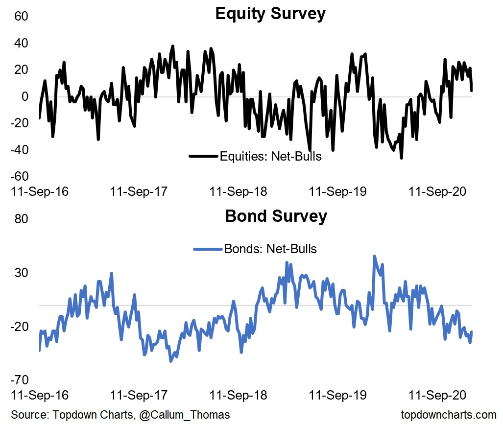 bond and stock sentiment survey