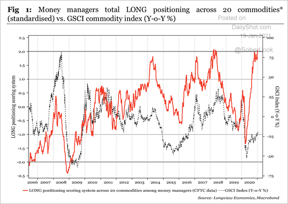 money manager commodity futures positions