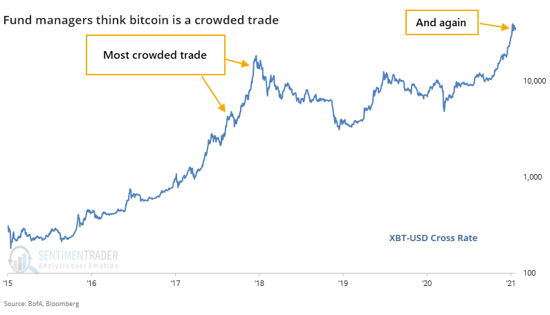 Bitcoin most crowded trade