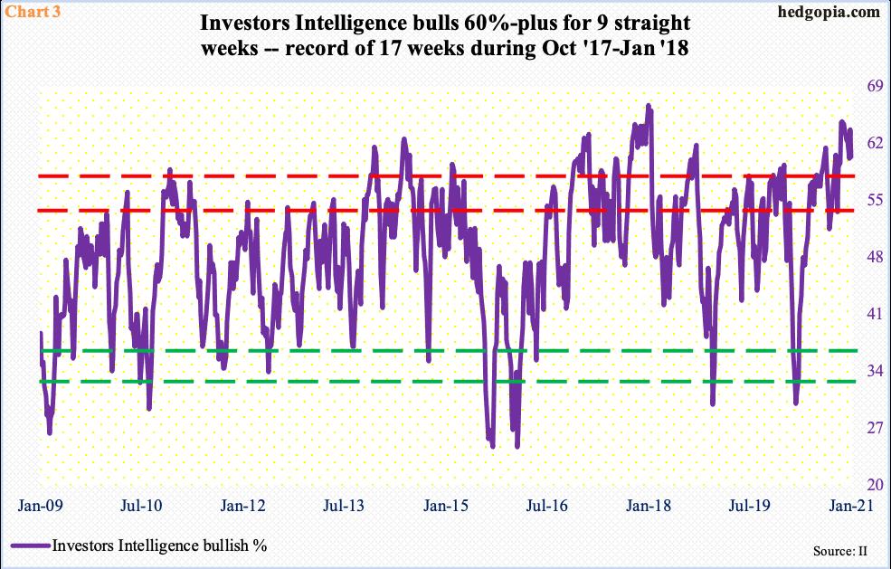 investors intelligence survey
