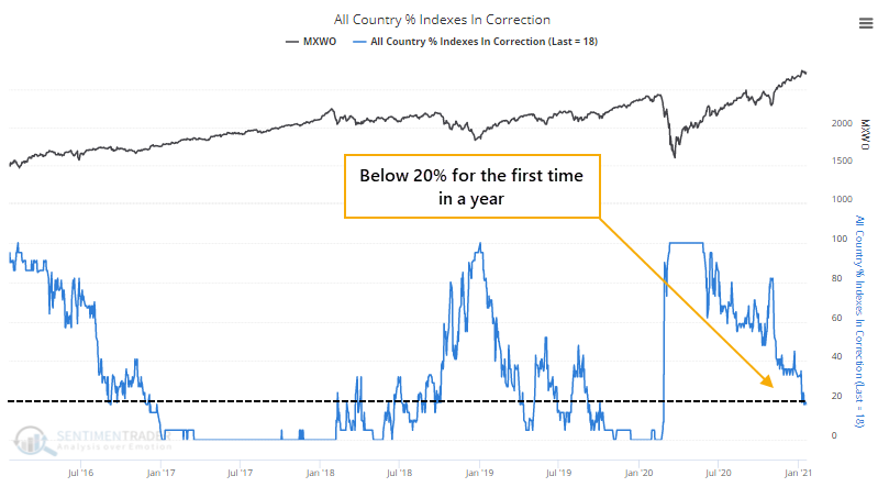 Percentage of world markets in correction