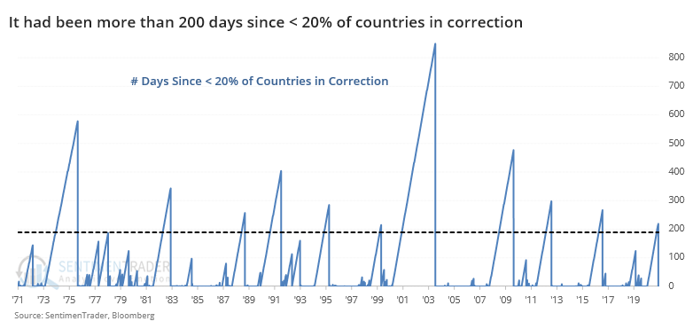 Days since countries in correction