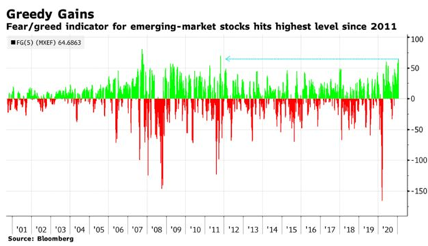 bloomberg fear greed emerging markets