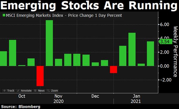 emerging markets weekly gain
