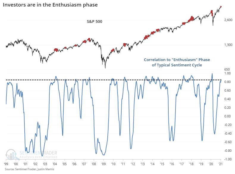 Sentiment cycle correlation