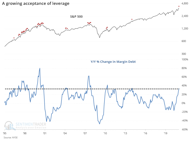 Year over year change in margin debt