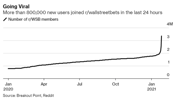 growth in reddit wallstreetbets