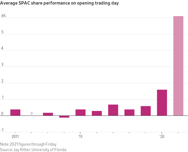 spac ipo performance