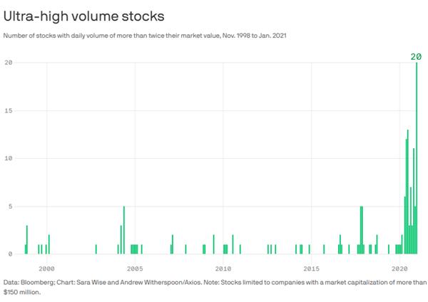 ultra high volume stocks