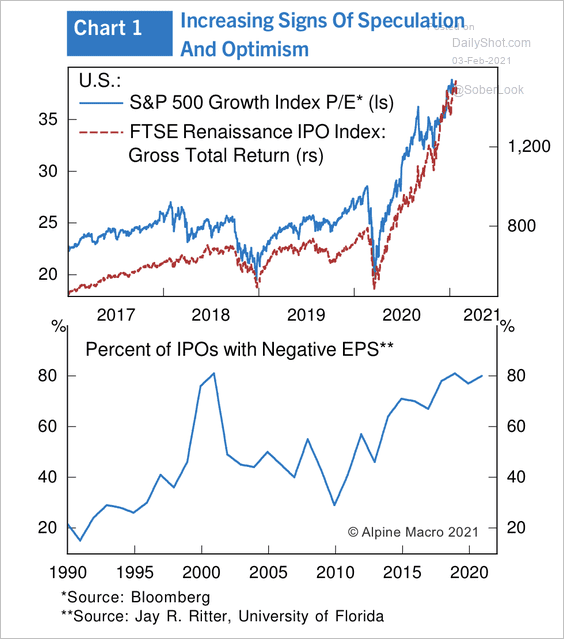 money losing ipos and performance