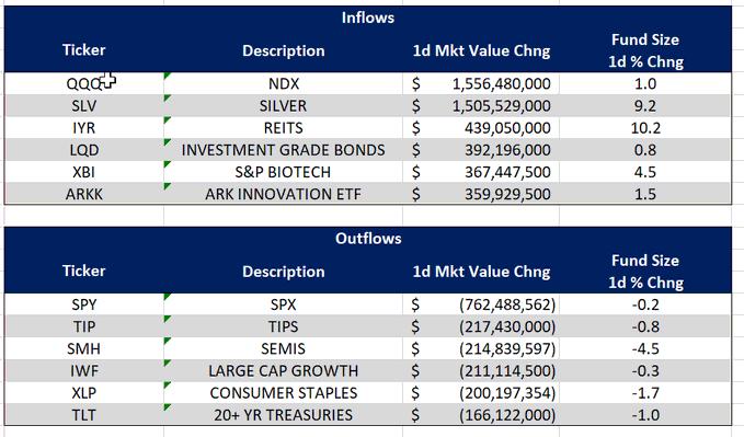 1 day fund flow