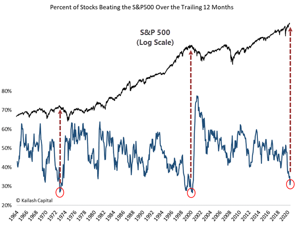 percentage of stocks beating the S&P 500