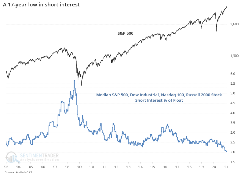 Median S&P 500 Dow Industrials Nasdaq 100 Russell 2000 short interest