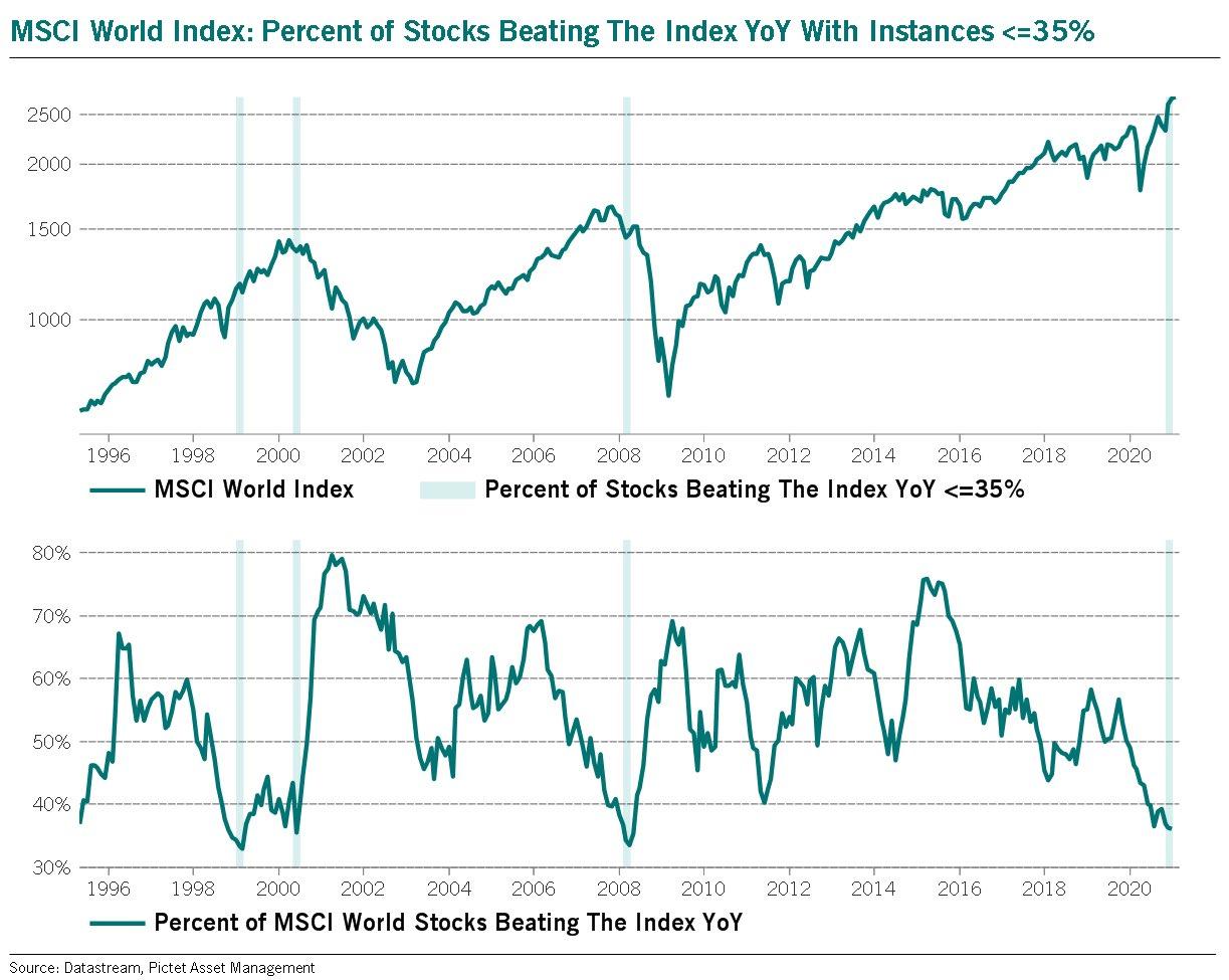 world stocks underperforming msci world index