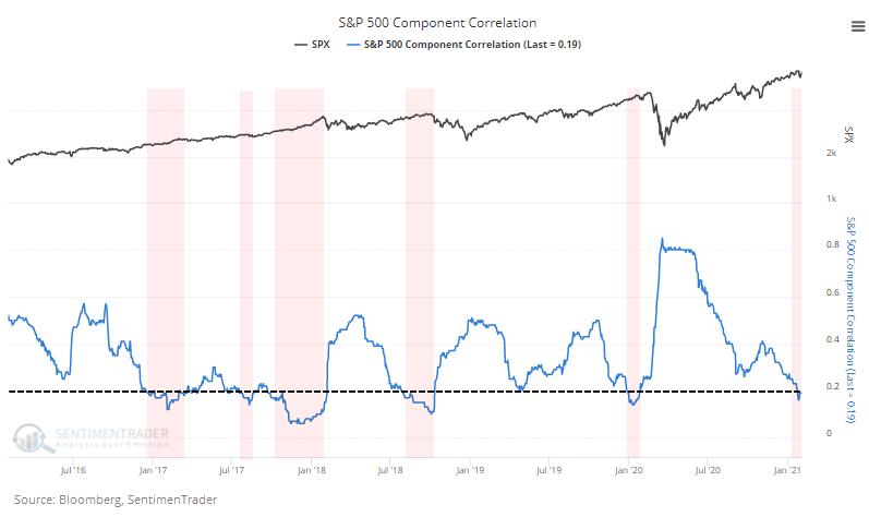 S&P 500 member correlation'