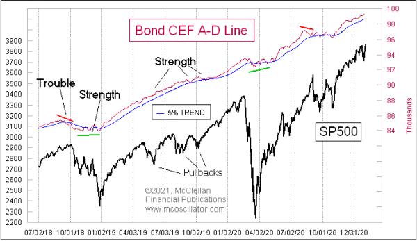 closed end bond fund line