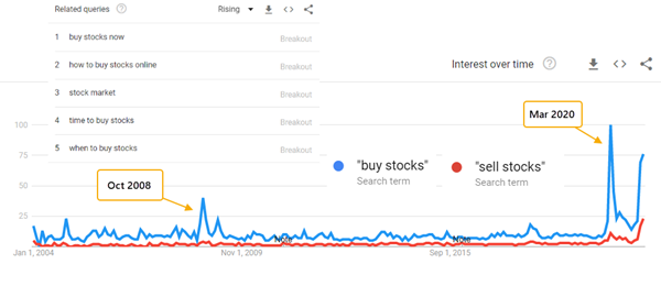 google trends buy sell stocks