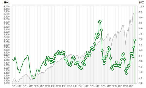 td ameritrade activity index