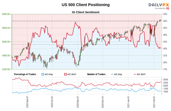 dailyfx s&p 500 positioning