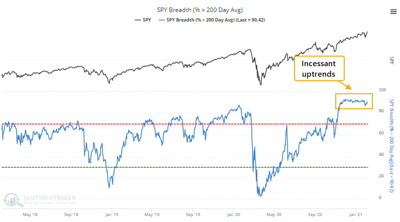Percent of S&P 500 members above 200 day moving average