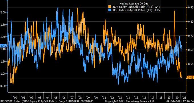 equity versus index put call ratio