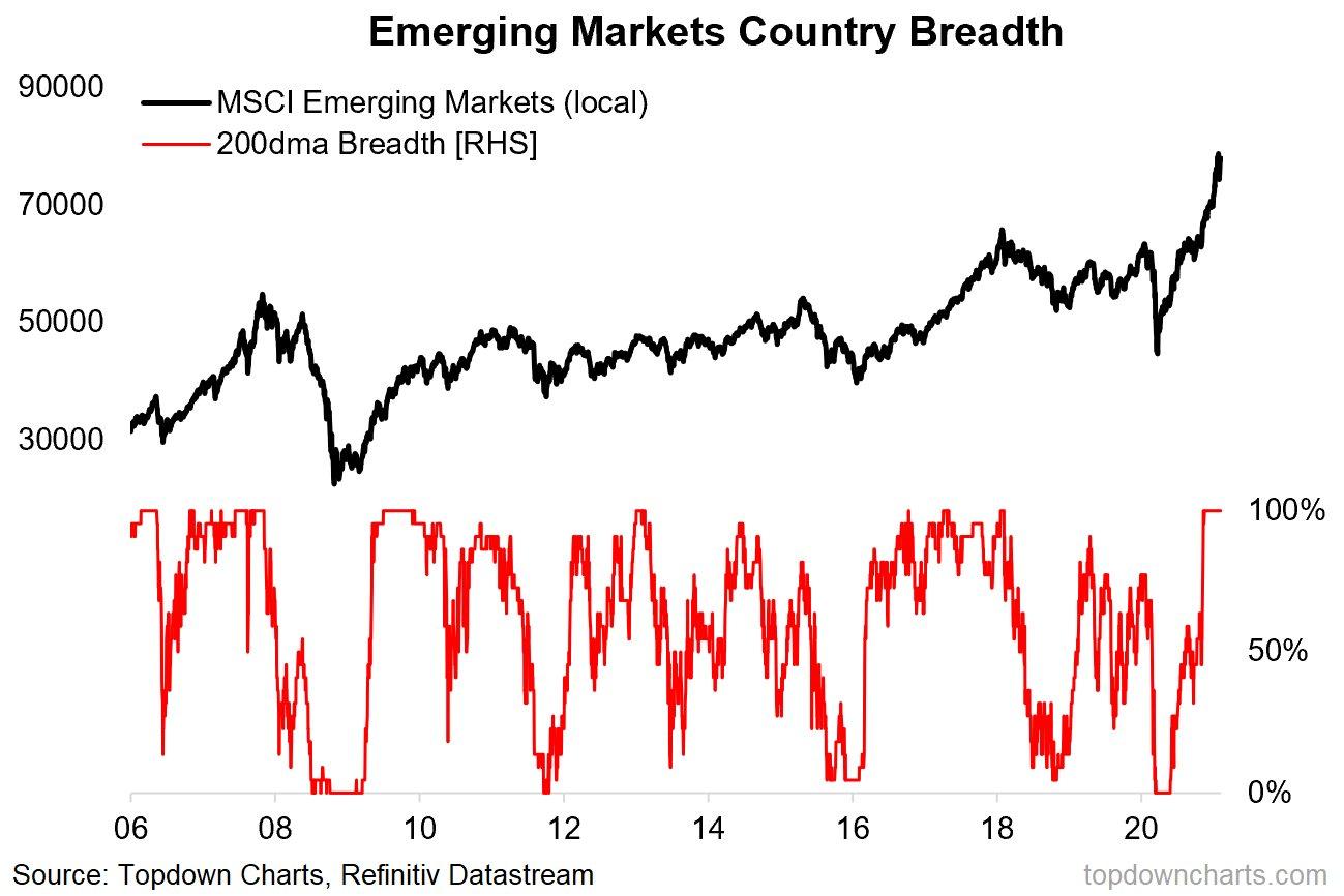emerging market breadth