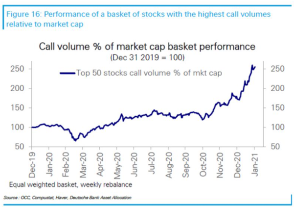 call option volume stock performance