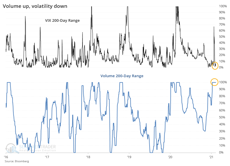 Volume is high while VIX volatility is low