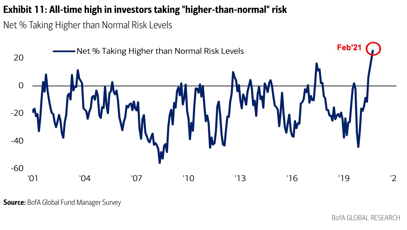 bank of america fund manager survey risk