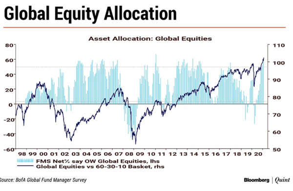bofa fund manager survey global manager overweight equities