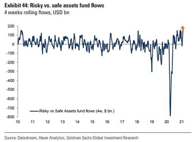 risky versus safe asset flow