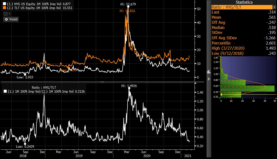 hyg tlt implied volatility