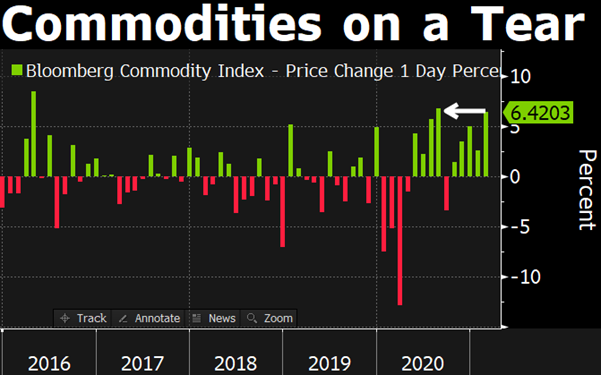 commodity one day change