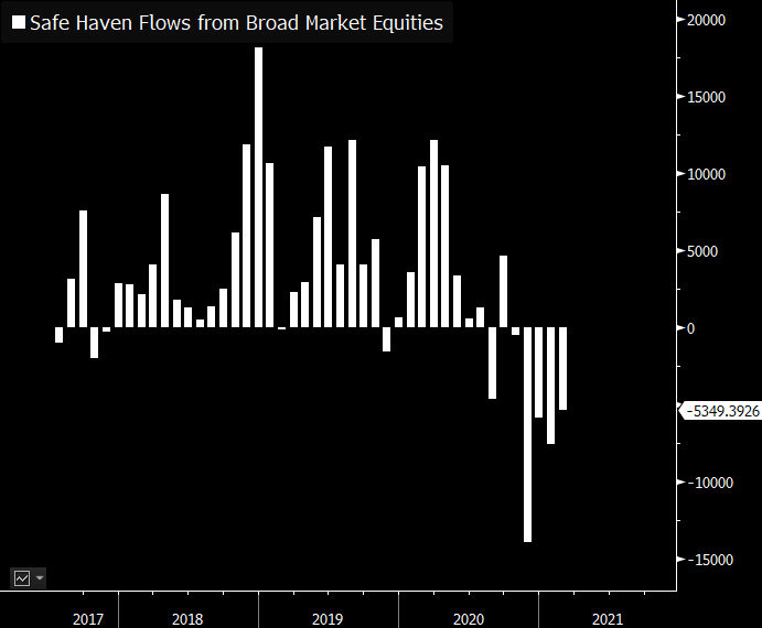 safe haven etf fund outflow