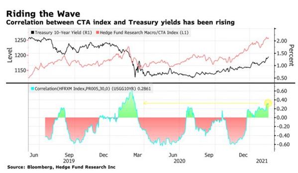 hedge fund exposure to bonds