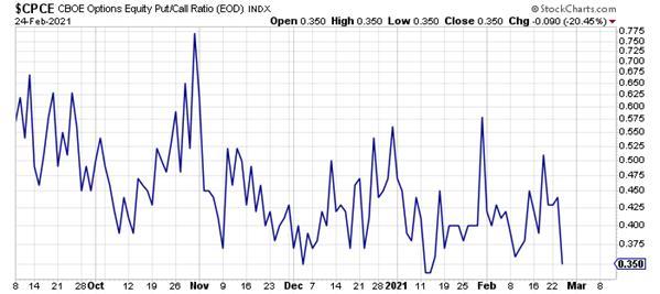 equity put call ratio