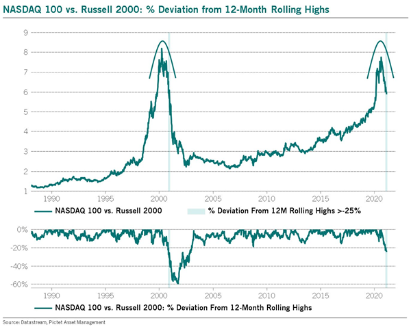 ratio of nasdaq 100 to russell 2000