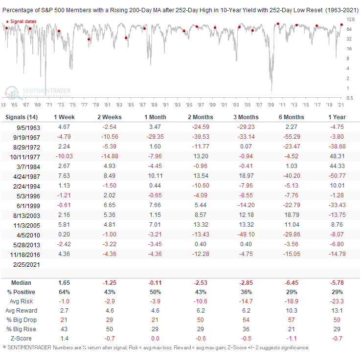 Change in S&P 500 breadth after yield rise