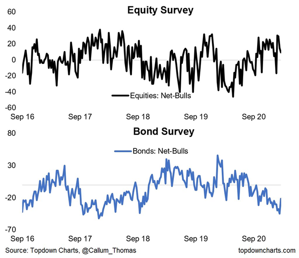 equity and bond sentiment