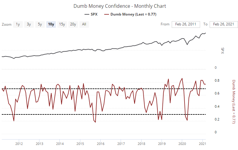 Dumb Money Confidence
