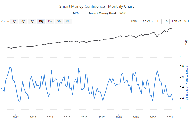 Smart Money Confidence
