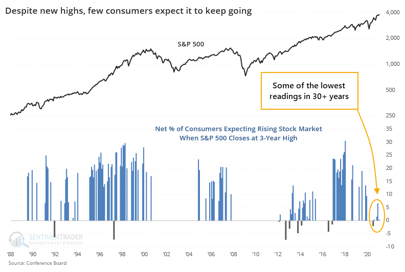 Consumer confidence with S&P 500 at high